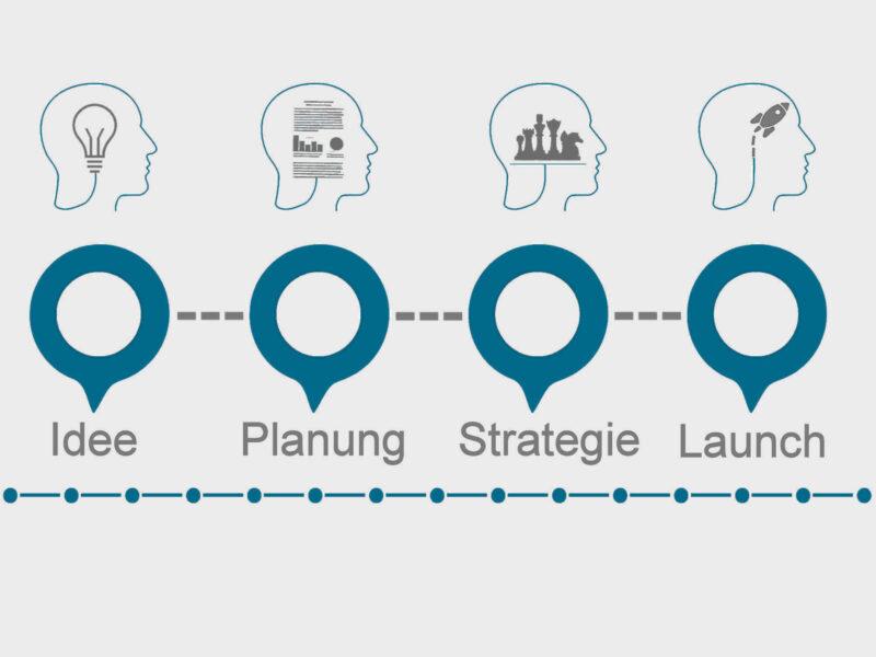Informationsgrafik Modelldarstellung Markteinführung Businessplan